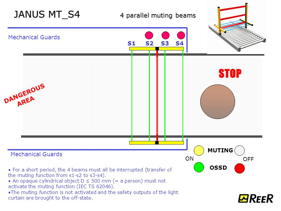 Janus Type 4 Safety Light Curtains Applications Ppt