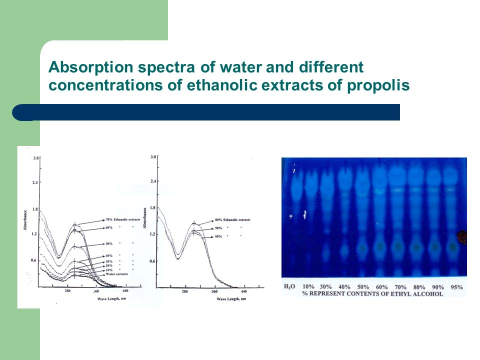 Absorption spectra of water and different concentrations of ethanolic extracts of propolis