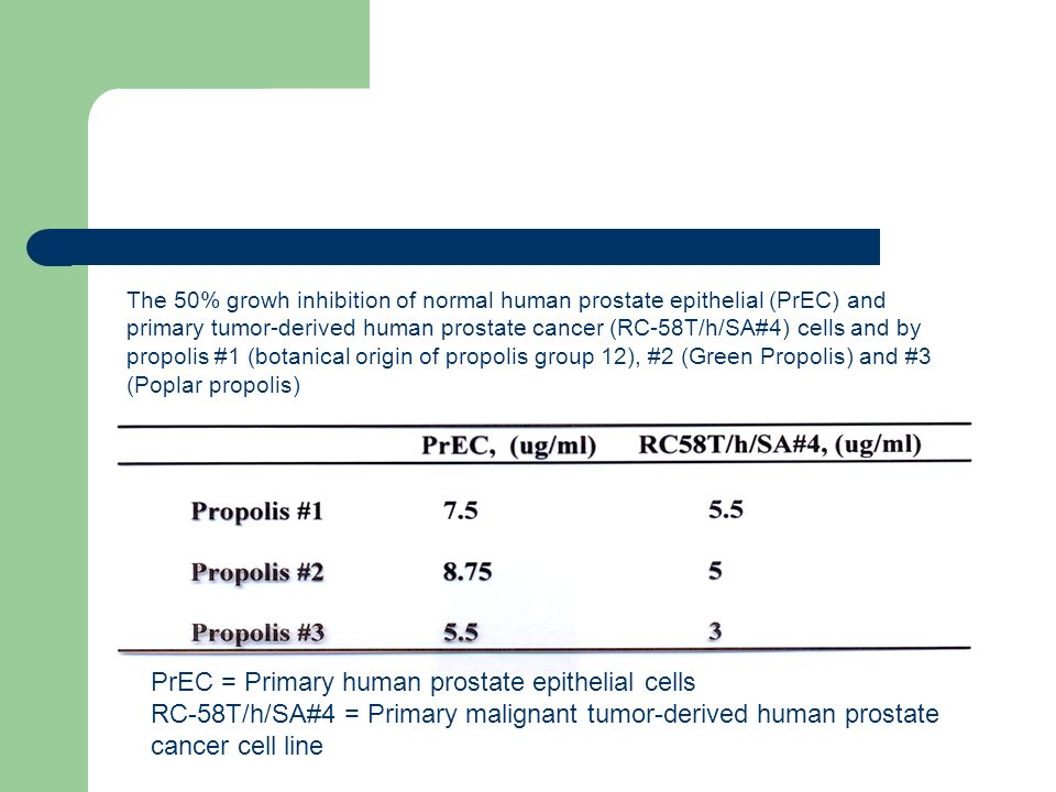 The 50% growh inhibition of normal human prostate epithelial (PrEC) and primary tumor-derived human prostate cancer (RC-58T/h/SA#4) cells and by propolis #1 (botanical origin of propolis group 12), #2 (Green Propolis) and #3 (Poplar propolis)