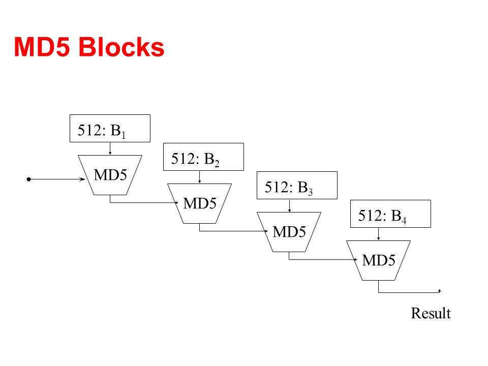 MD5 Blocks 512: B1 512: B2 MD5 512: B3 MD5 512: B4 MD5 MD5 Result