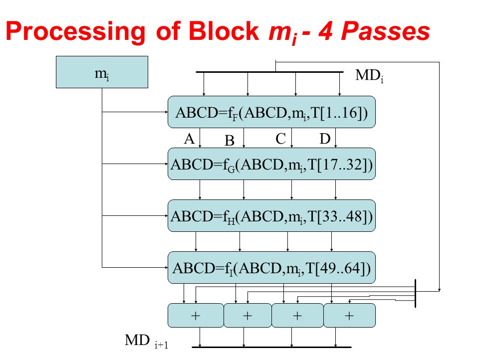Processing of Block mi - 4 Passes