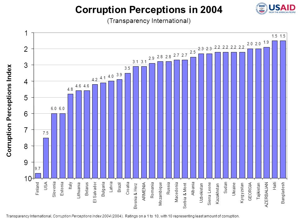 Corruption Perceptions in 2004 Corruption Perceptions Index