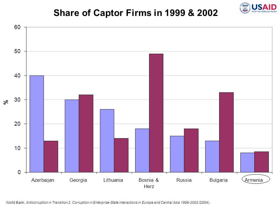 Share of Captor Firms in 1999 & 2002