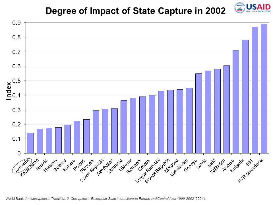 Degree of Impact of State Capture in 2002