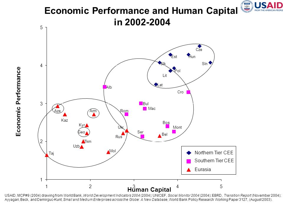 Economic Performance and Human Capital