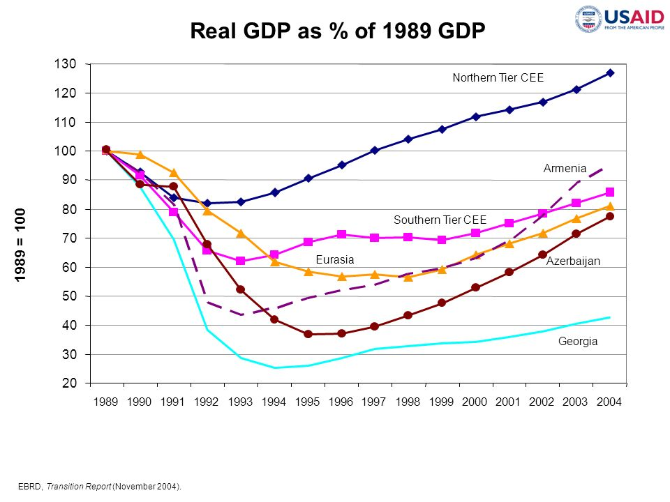 Real GDP as % of 1989 GDP 130. Northern Tier CEE. 120. 110. 100. Azerbaijan. Southern Tier CEE.
