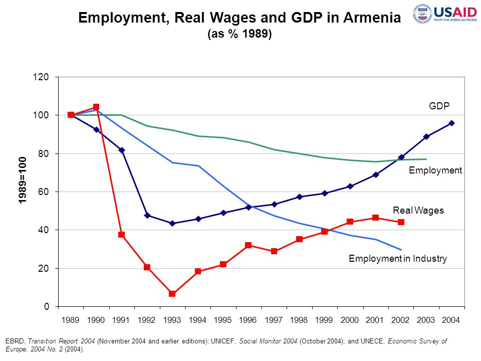 Employment, Real Wages and GDP in Armenia