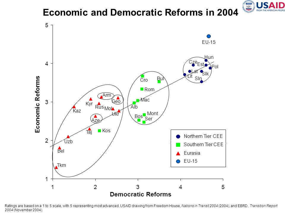 Economic and Democratic Reforms in 2004