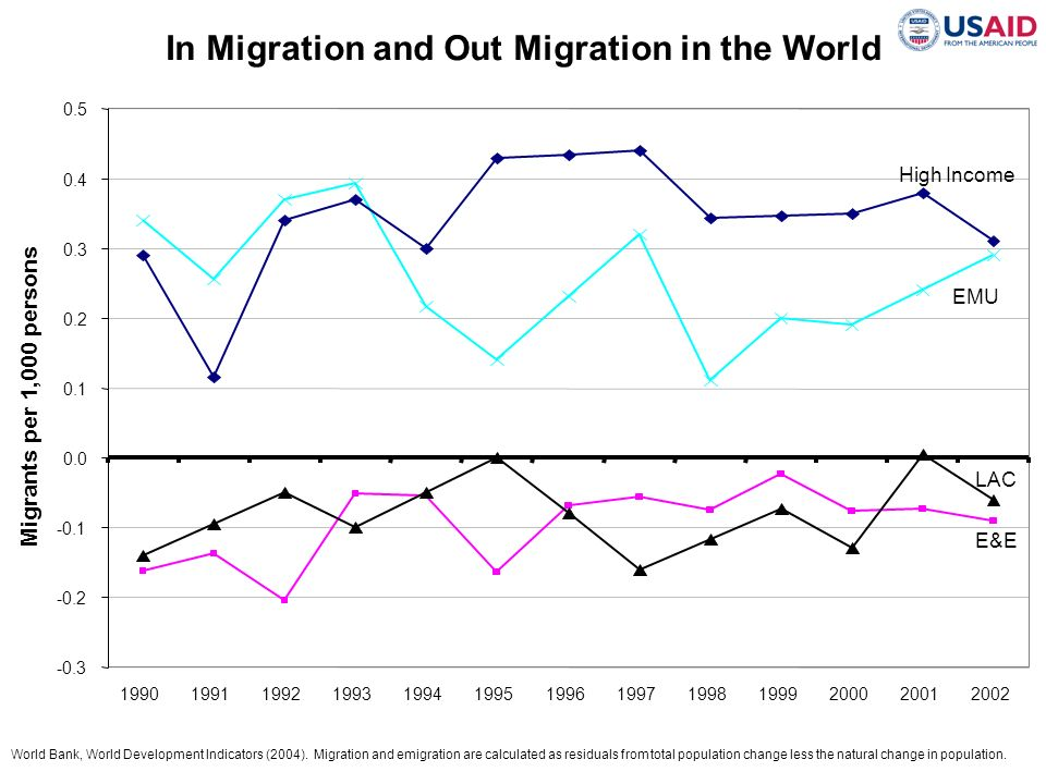 In Migration and Out Migration in the World