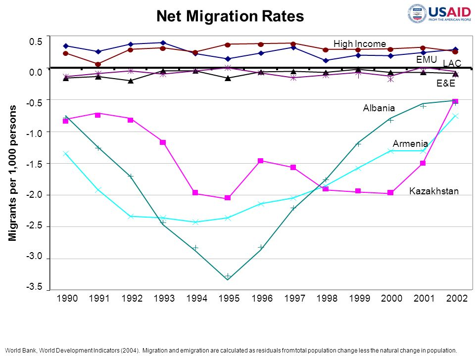 Net Migration Rates Migrants per 1,000 persons 0.5 High Income EMU LAC