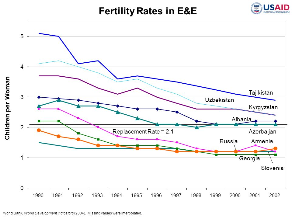 Fertility Rates in E&E Children per Woman 5 Uzbekistan 4 Kyrgyzstan