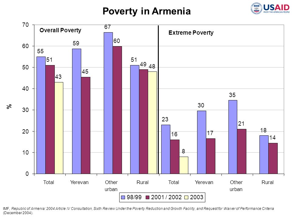 Poverty in Armenia % 70 Overall Poverty 67 Extreme Poverty 51 45 60 49