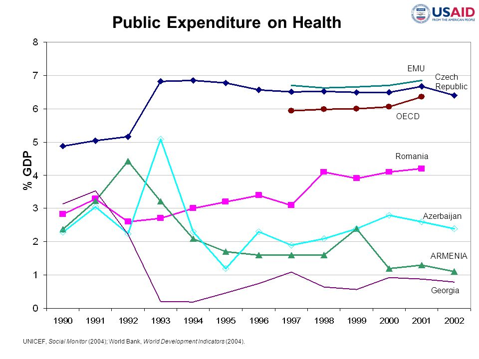 Public Expenditure on Health