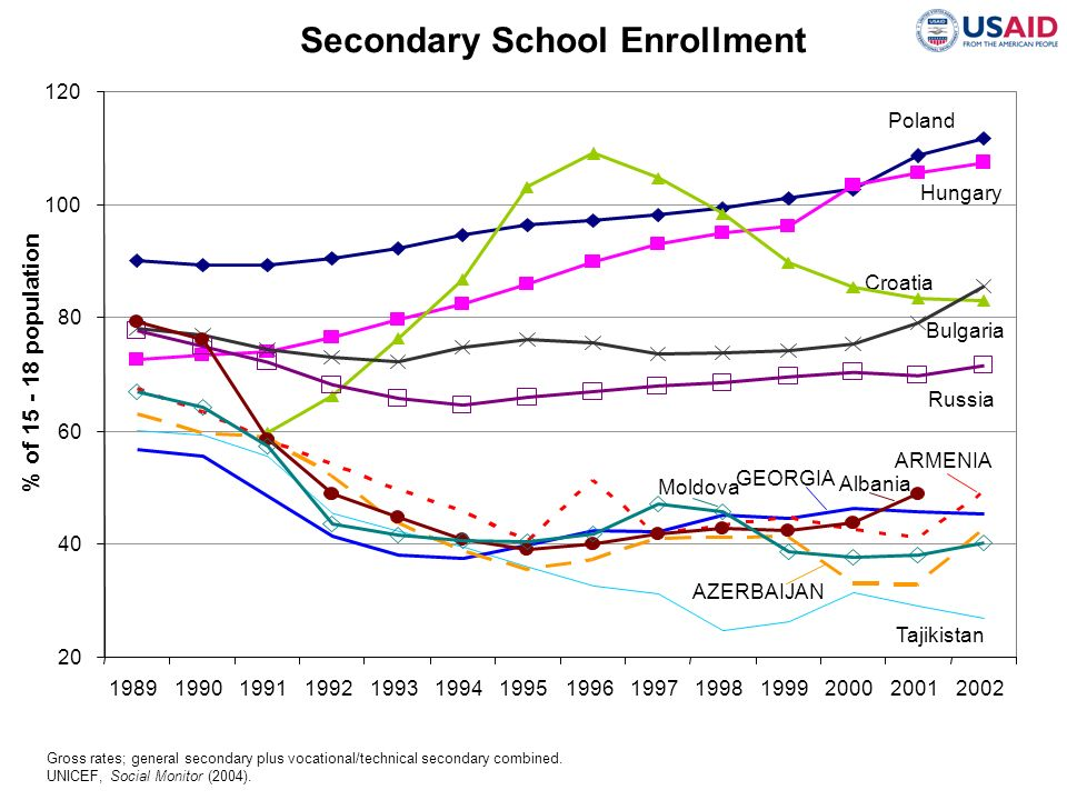 Secondary School Enrollment