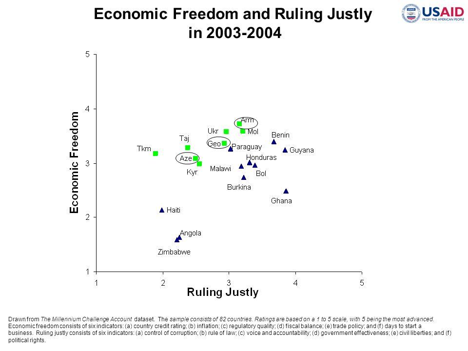 Economic Freedom and Ruling Justly
