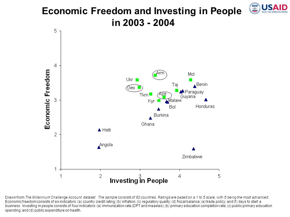 Economic Freedom and Investing in People