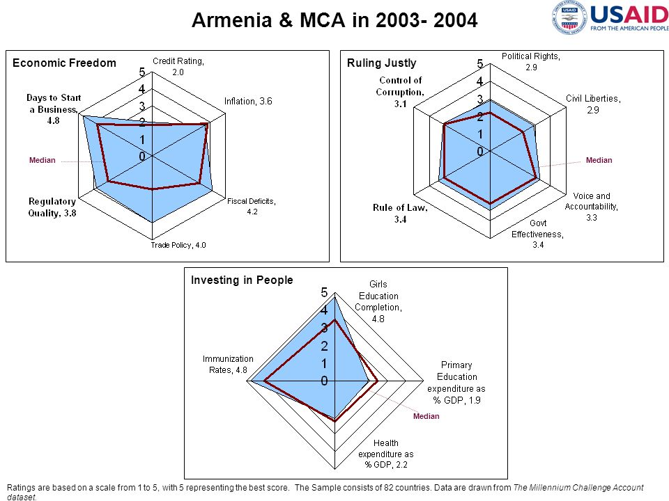 Armenia & MCA in 2003- 2004 Economic Freedom Ruling Justly