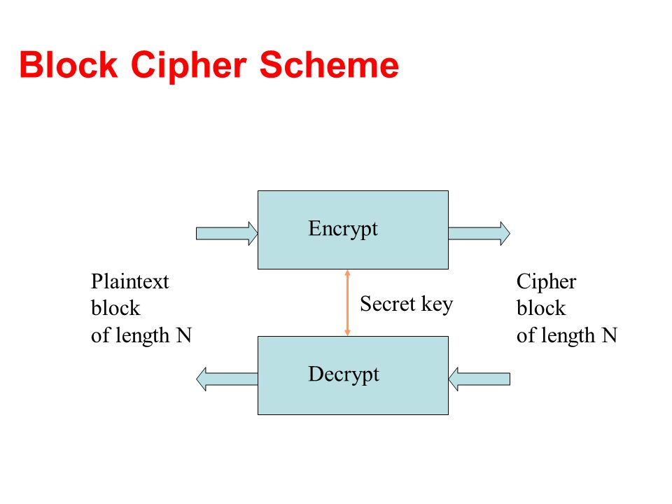 Block Cipher Scheme Encrypt Plaintext block of length N Cipher block