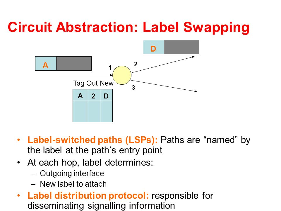 Circuit Abstraction: Label Swapping