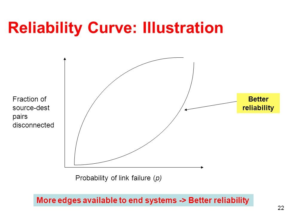 Reliability Curve: Illustration