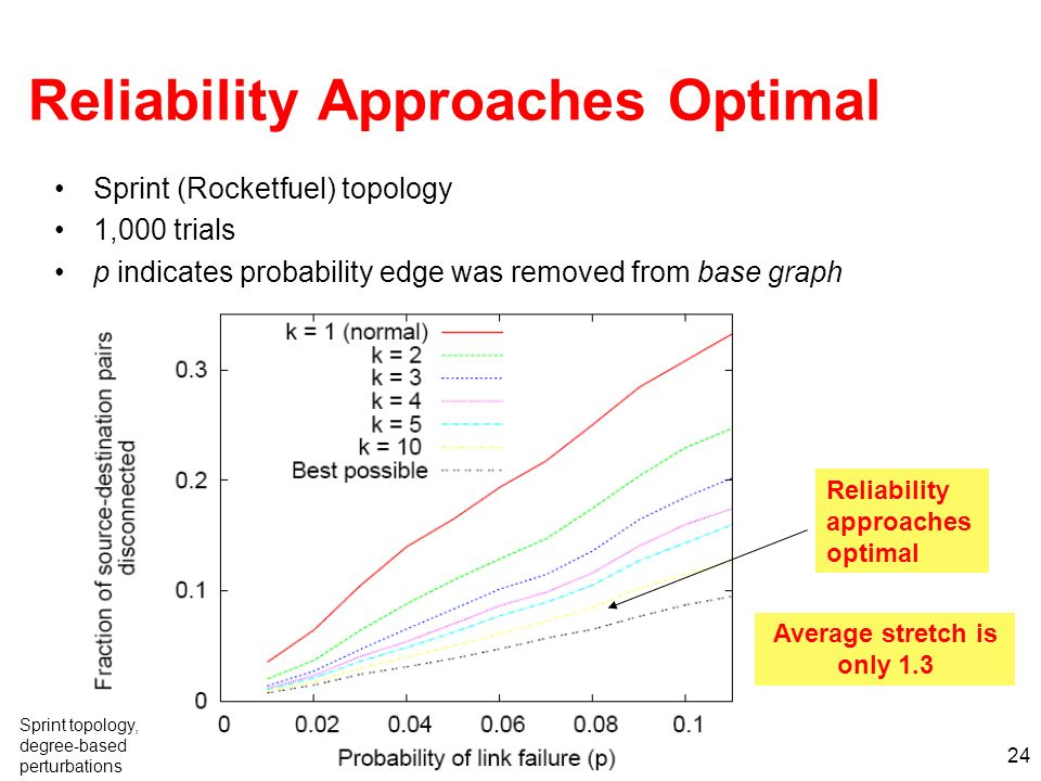 Reliability Approaches Optimal