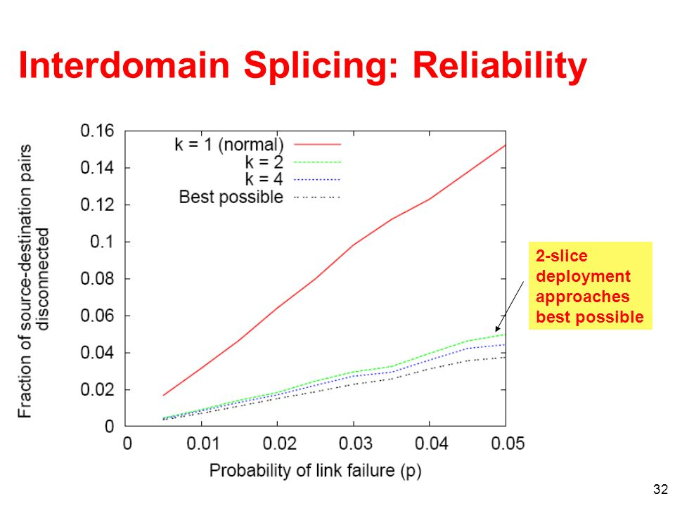 Interdomain Splicing: Reliability