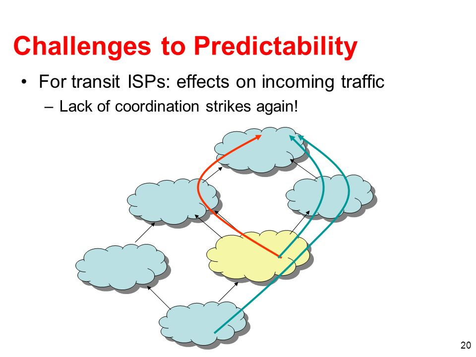 Challenges to Predictability