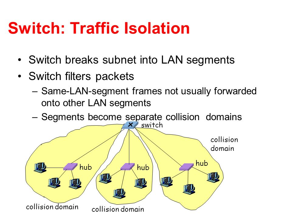 Switch: Traffic Isolation