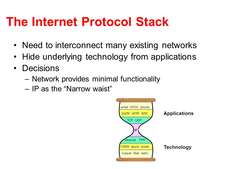 The Internet Protocol Stack