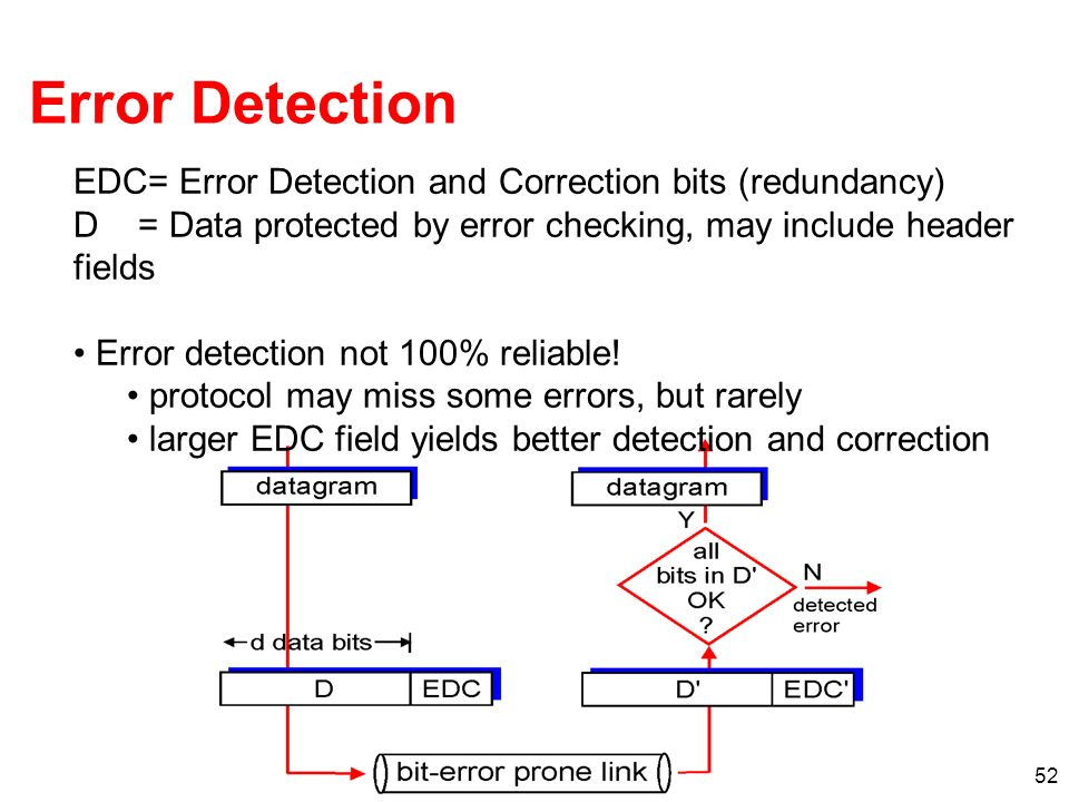 Error Detection EDC= Error Detection and Correction bits (redundancy)