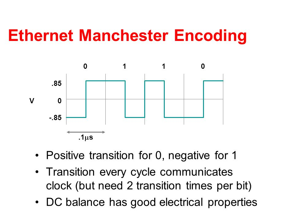 Ethernet Manchester Encoding