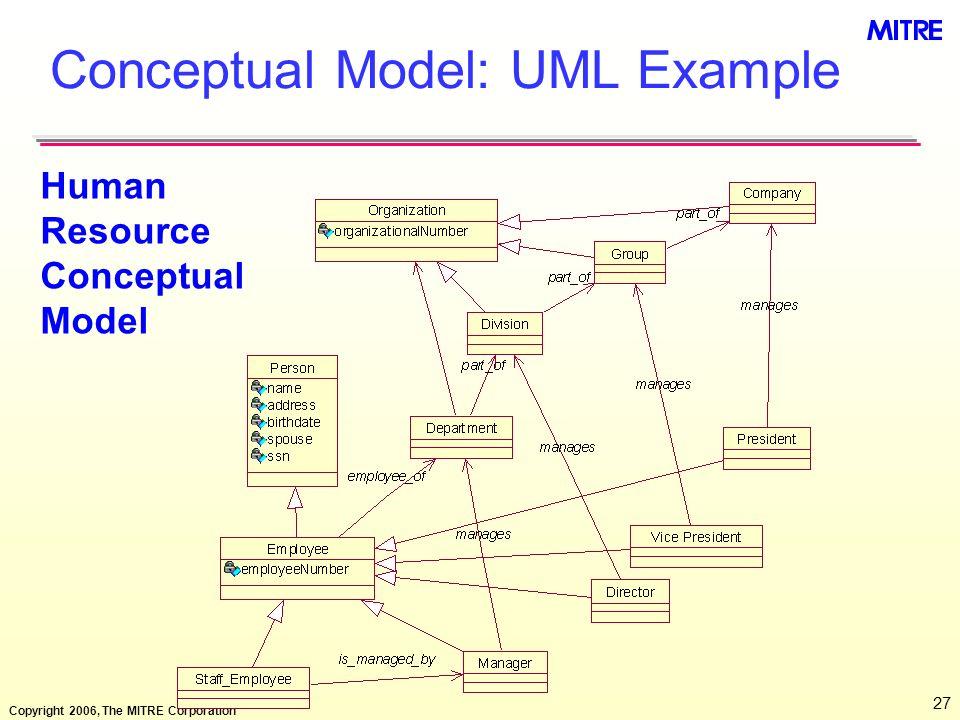 The Ontology Spectrum Amp Semantic Models Ppt Download