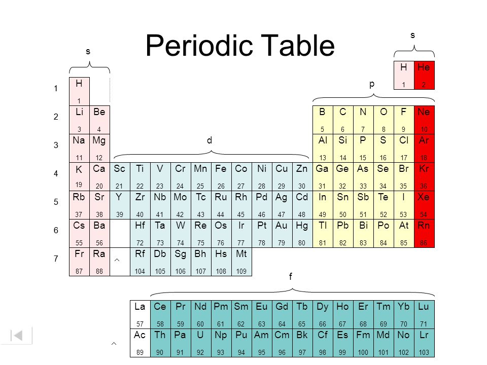 Periodic Table s s H He H p Li Be B C N O F Ne Na Mg d Al Si P S Cl Ar