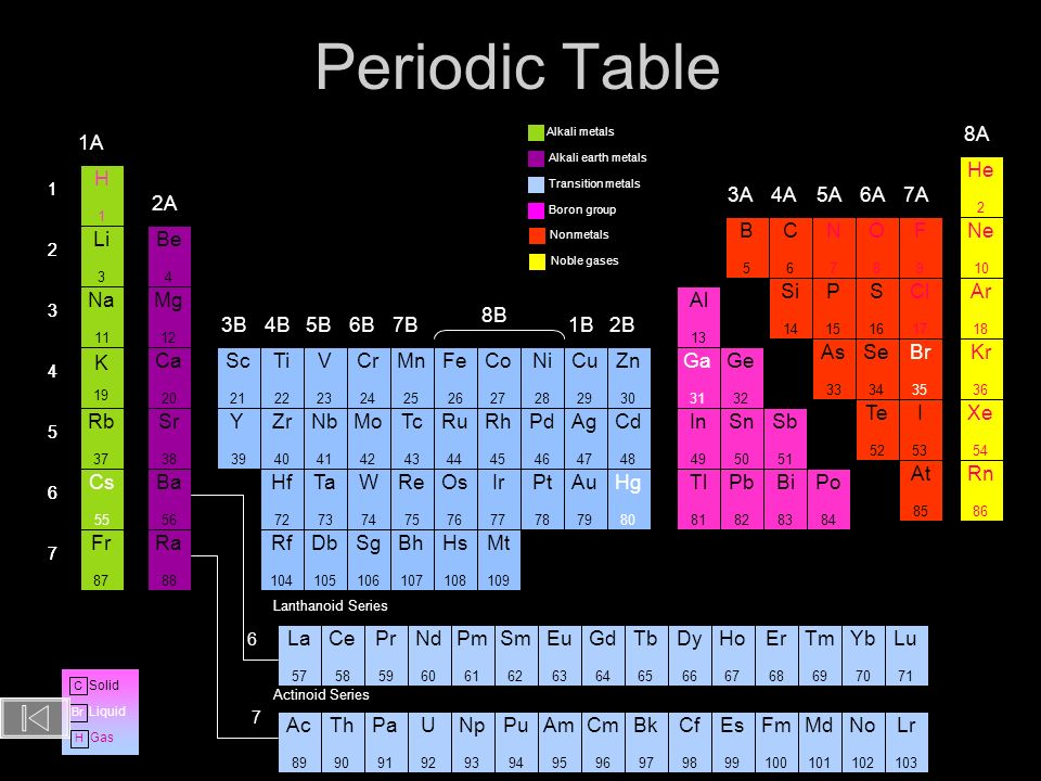 Periodic Table 8A 1A He H 3A 4A 5A 6A 7A 2A B C N O F Ne Li Be Si P S