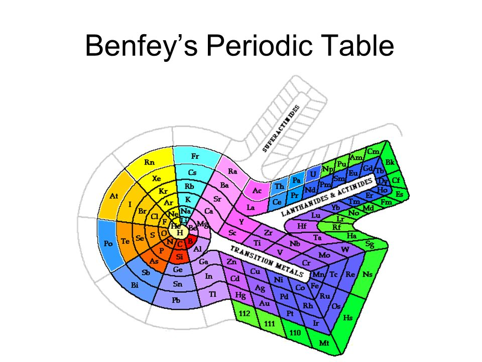 Benfey's Periodic Table