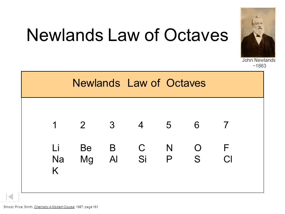 Newlands Law of Octaves