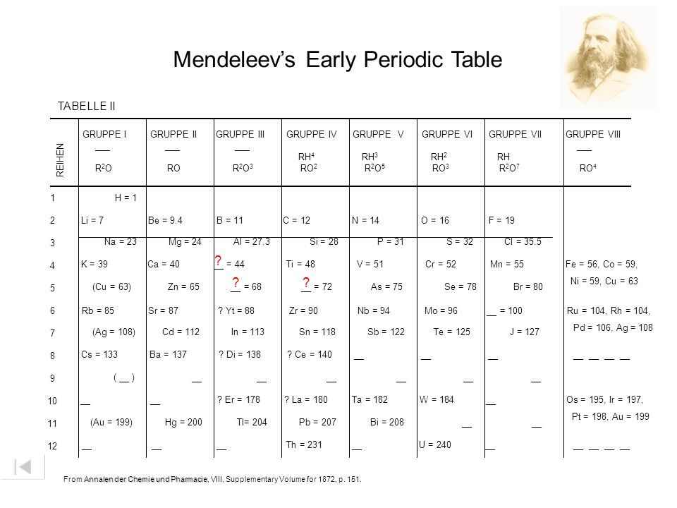 Mendeleev's Early Periodic Table