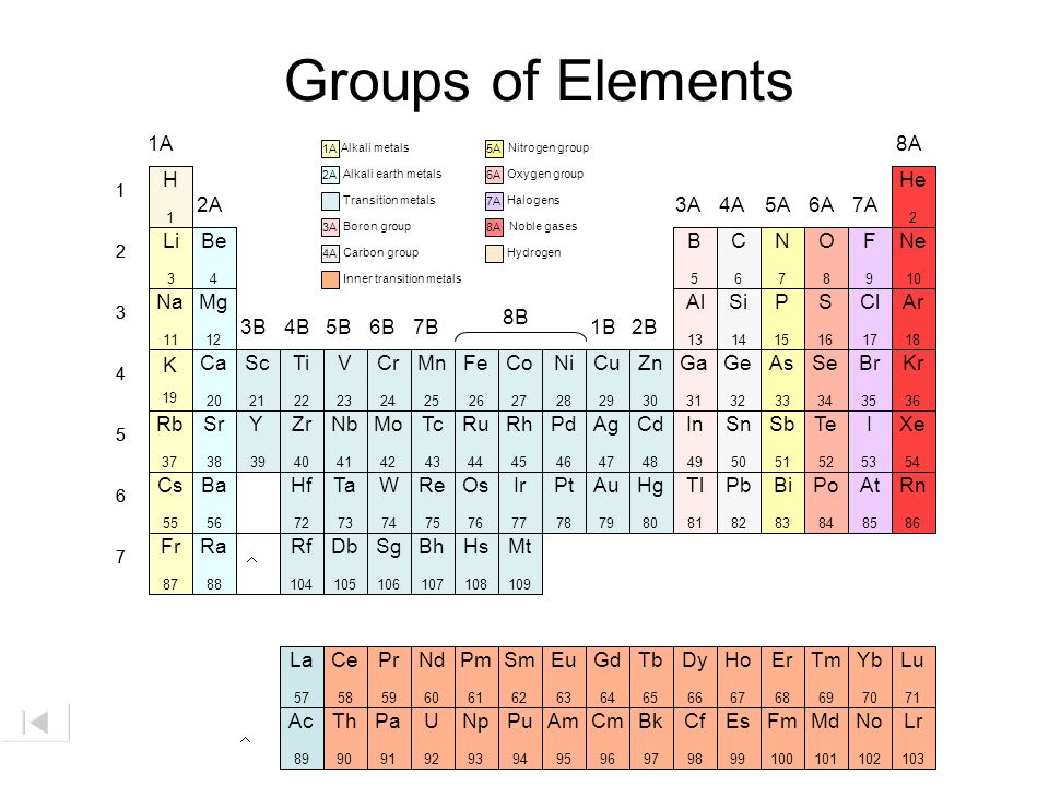 Groups of Elements 1A 8A H He 2A 3A 4A 5A 6A 7A Li Be B C N O F Ne Na