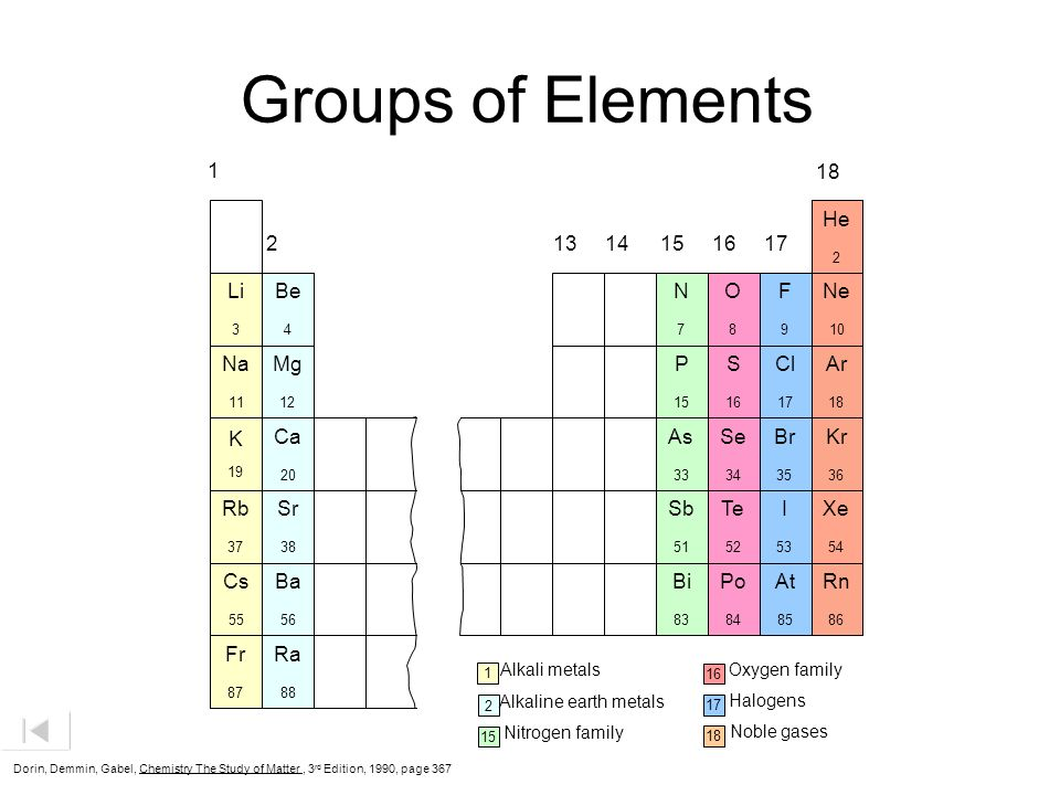 Groups of Elements 1 18 He Ne Ar Kr Xe Rn Li Na K Rb