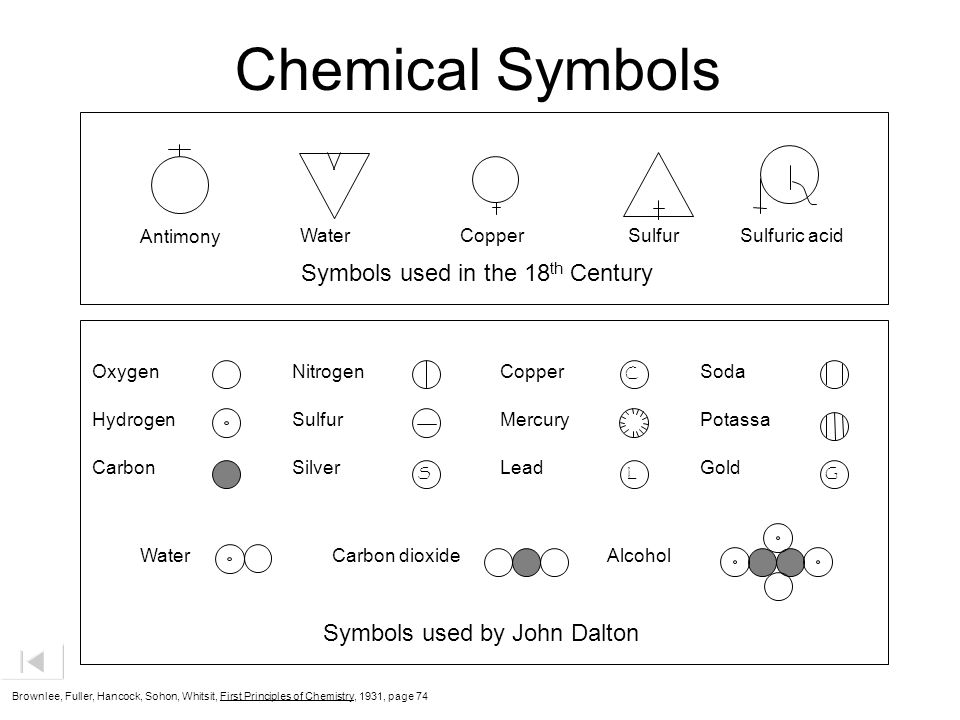 Chemical Symbols Symbols used in the 18th Century