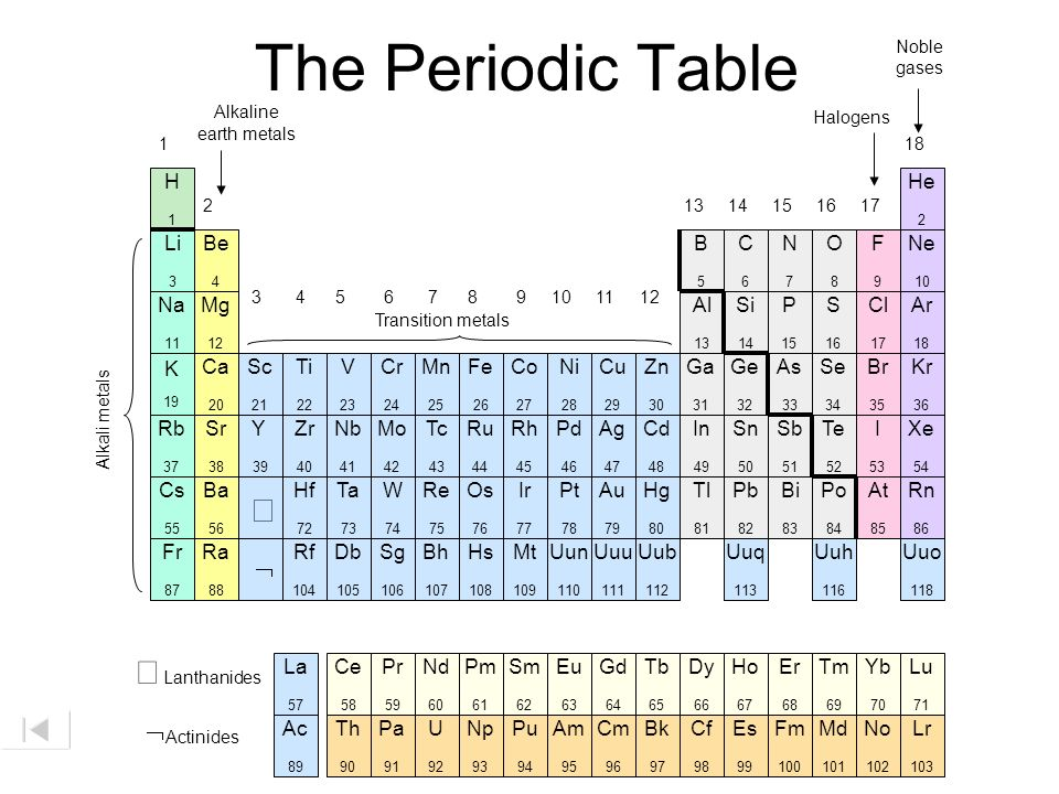 Periodic table the noble gases ppt download the periodic table lanthanides actinides alkaline h he li be b urtaz Choice Image