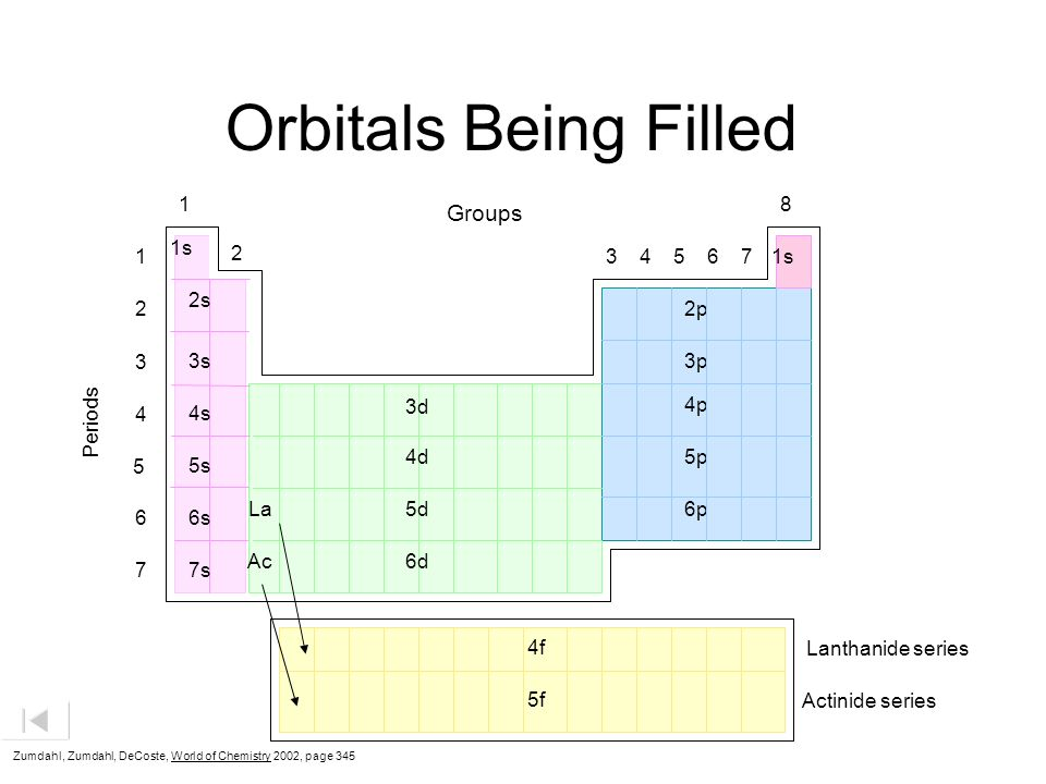 Orbitals Being Filled Groups s s 2s 2 2p 3 3s 3p