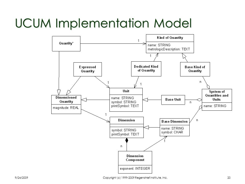 UCUM Implementation Model