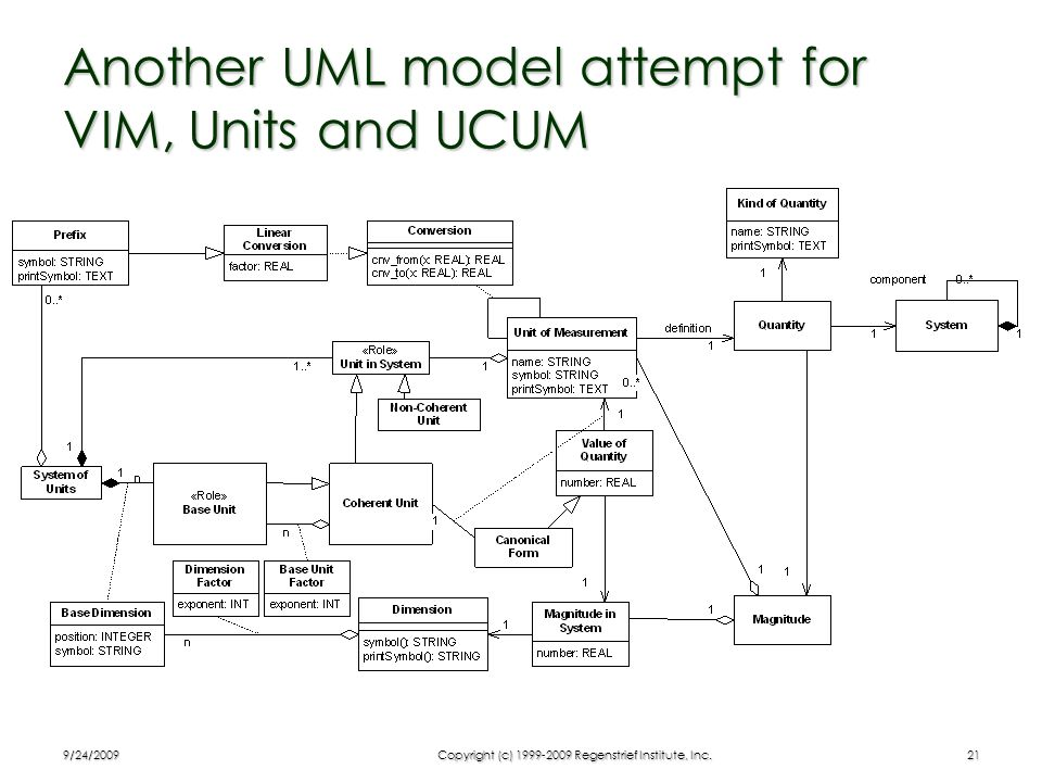 Another UML model attempt for VIM, Units and UCUM