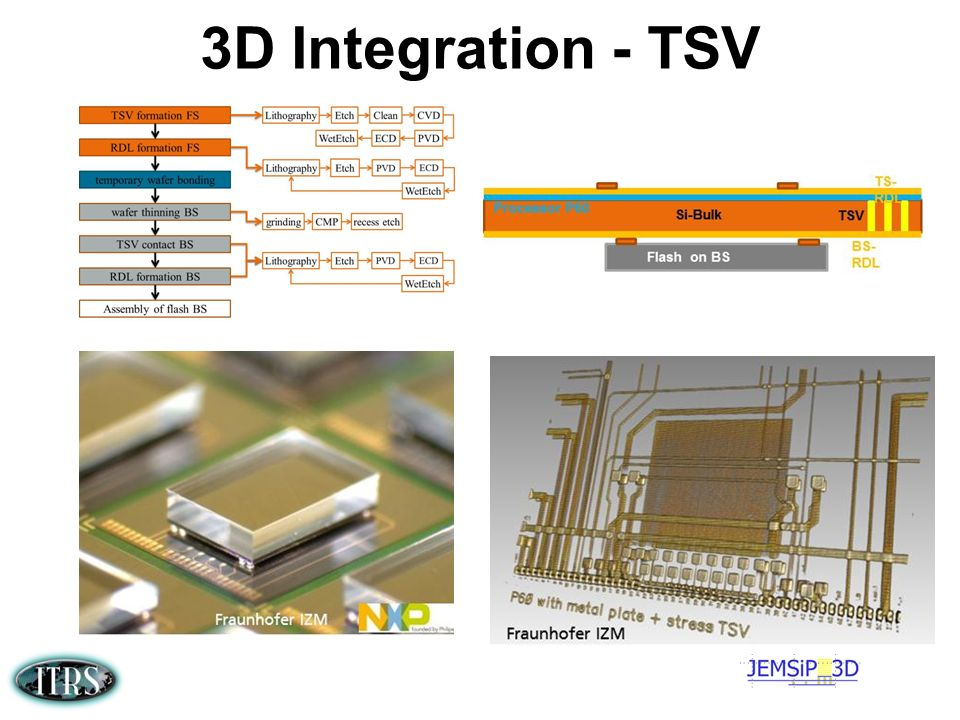 3D Integration - TSV