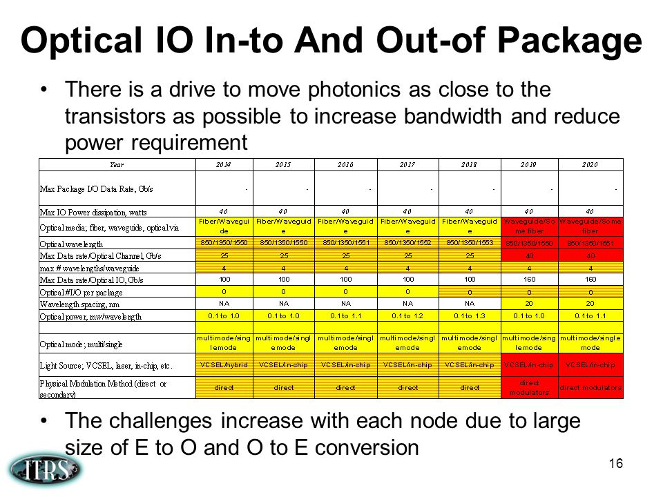 Optical IO In-to And Out-of Package