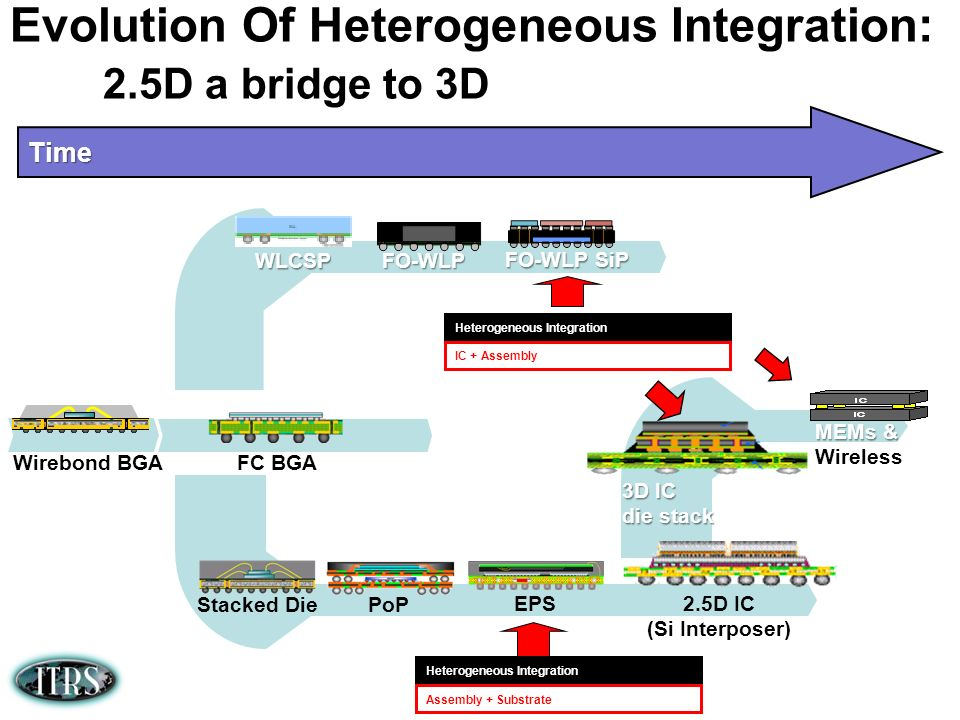 Evolution Of Heterogeneous Integration: 2.5D a bridge to 3D