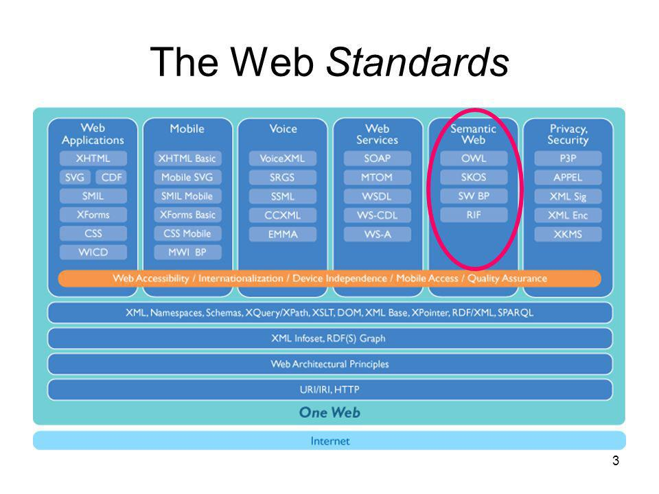 The Web Standards