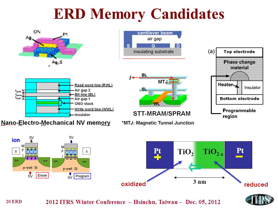 ERD Memory Candidates 3 nm Pt TiO2 TiO2-x oxidized reduced