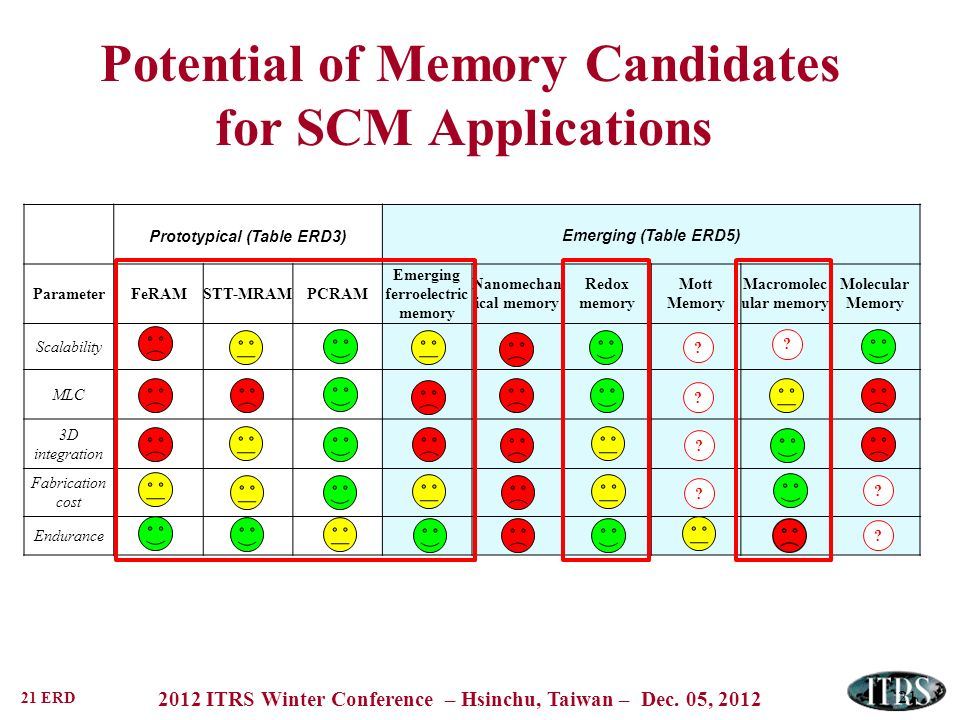 Potential of Memory Candidates for SCM Applications
